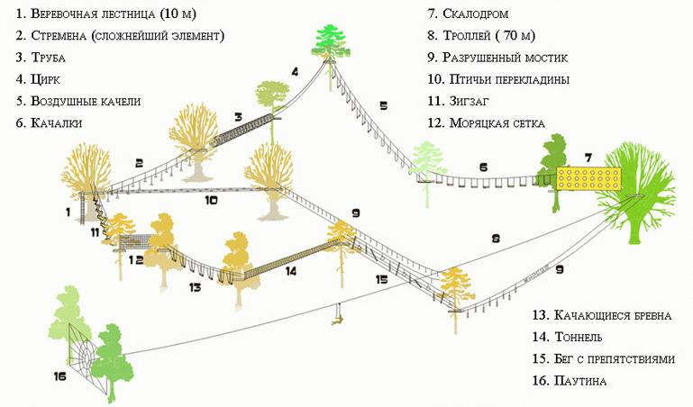 Верёвочный парк схема